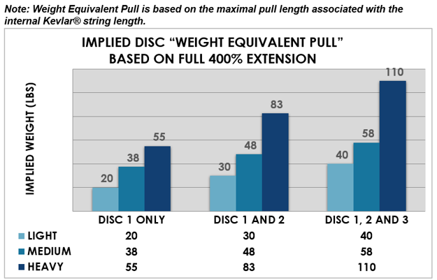 weight equivelant pull graph