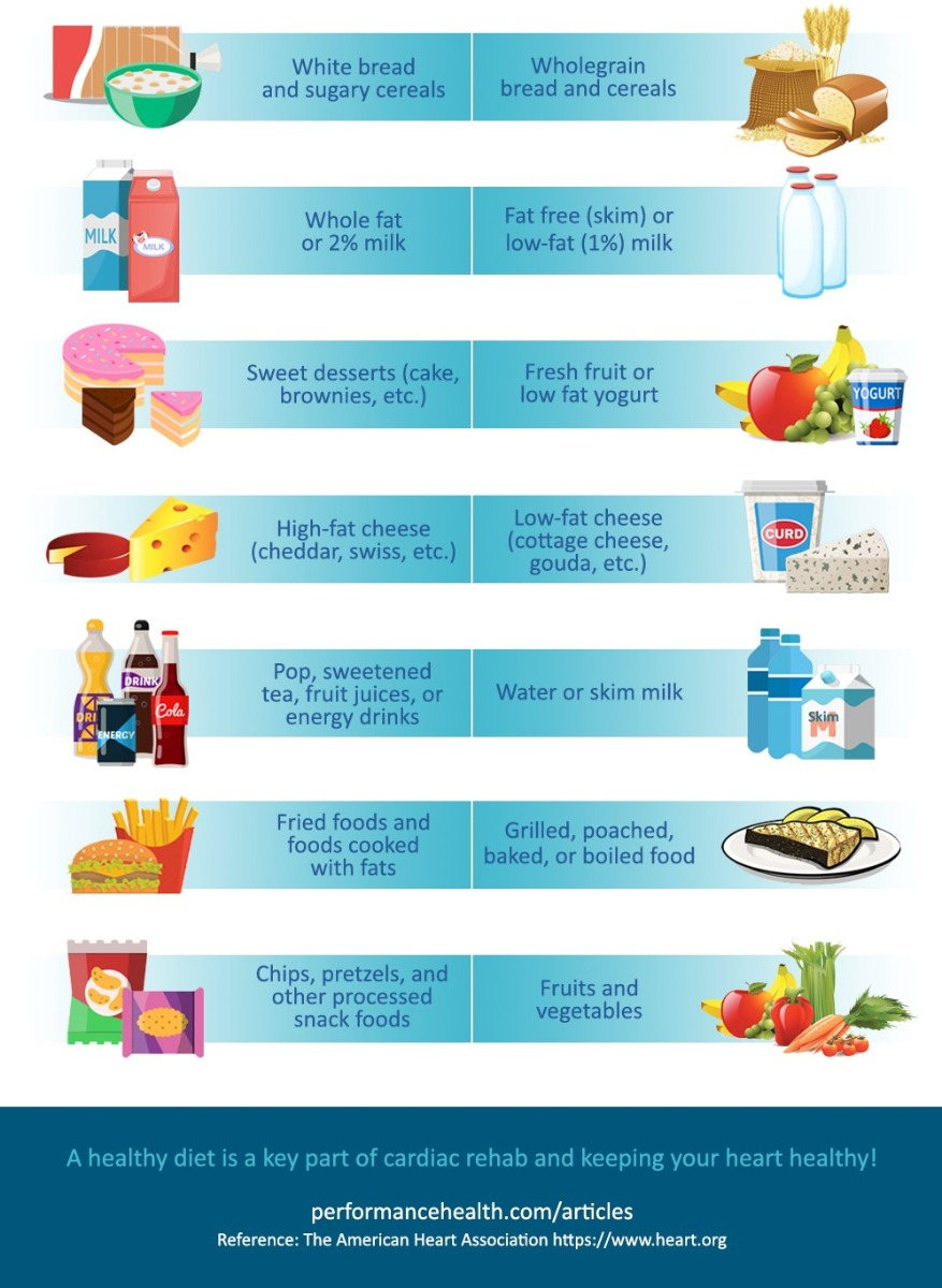A heart healthy diet infographic