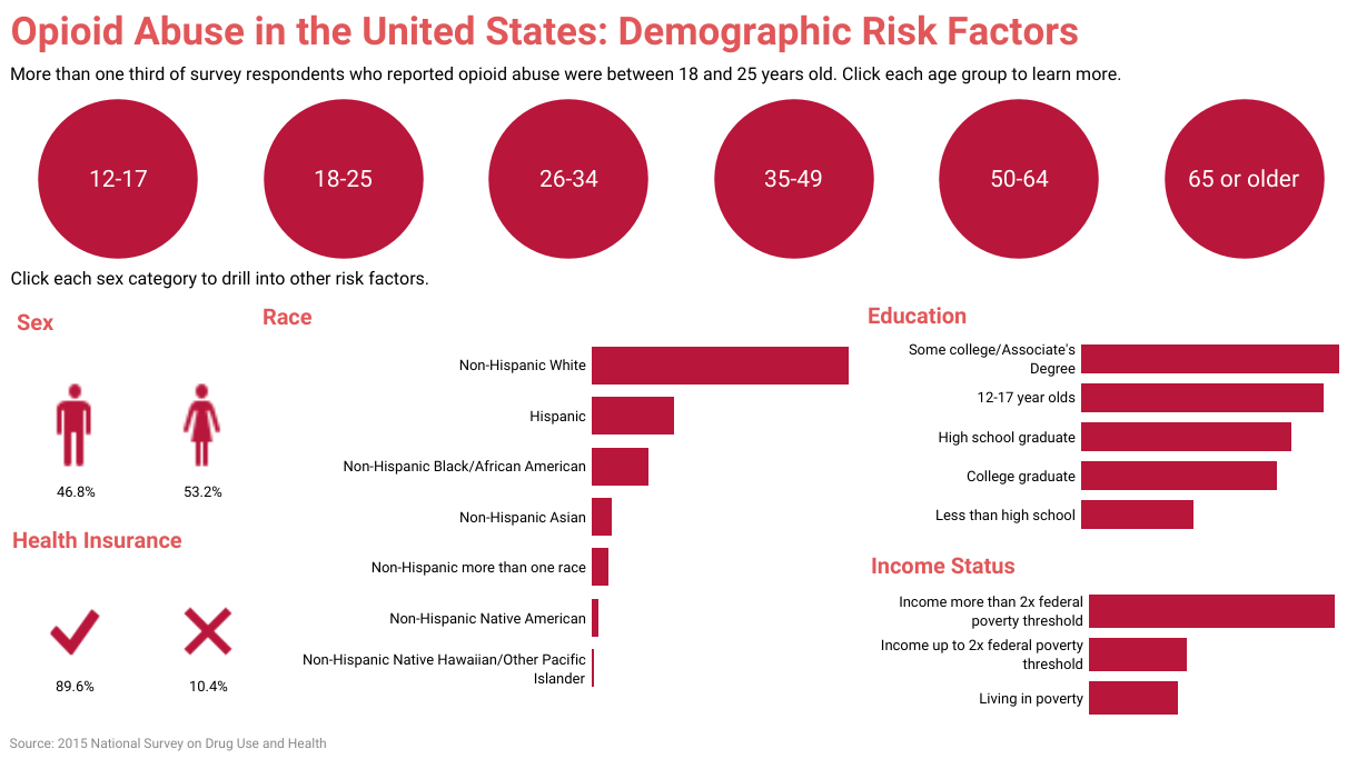 opiod abuse statistics infographic