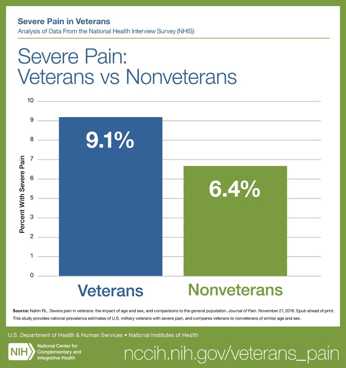 Severe Pain Graph-1