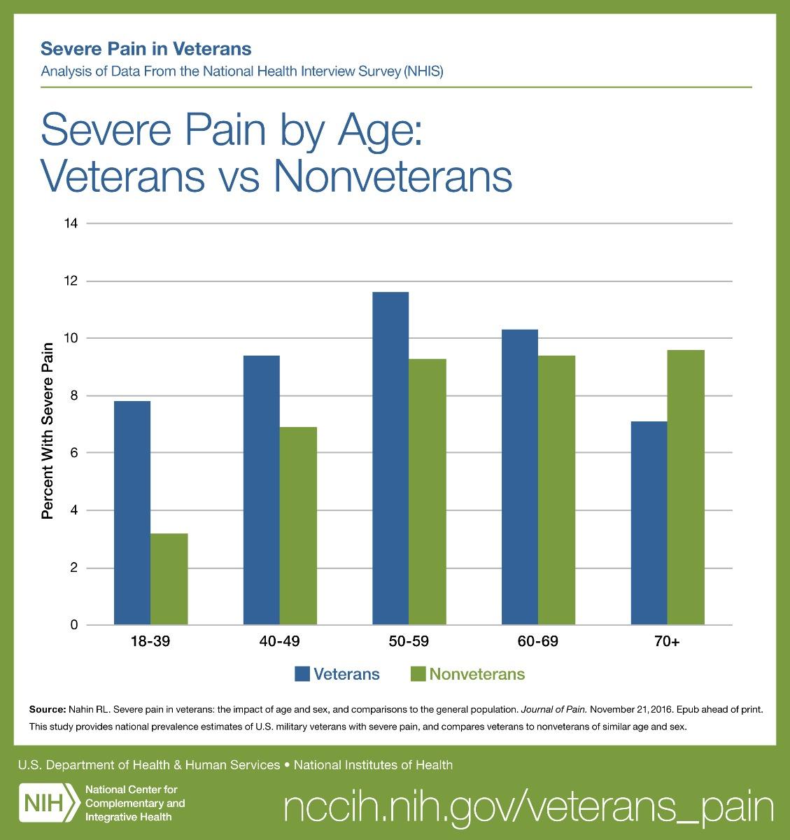 Severe Pain Graph-2