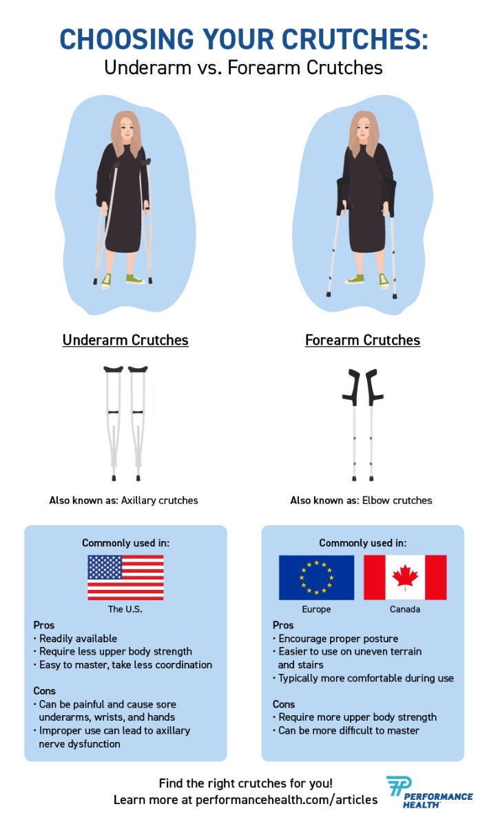 Choosing Your Crutches