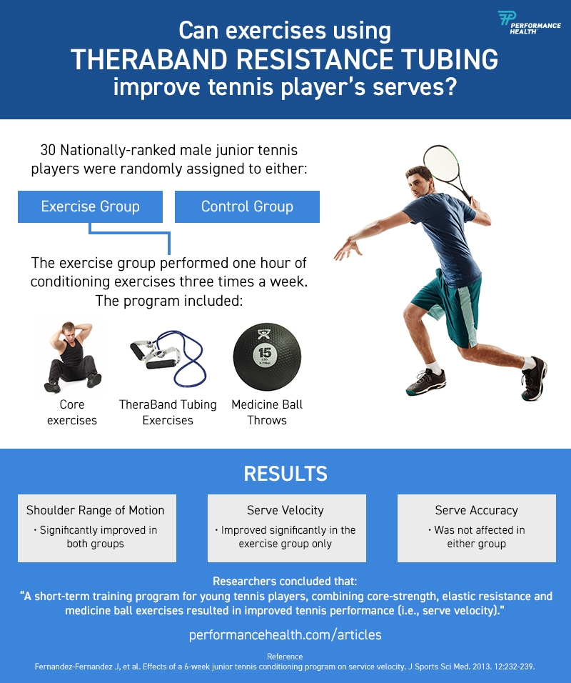Tennis Serving Infographic