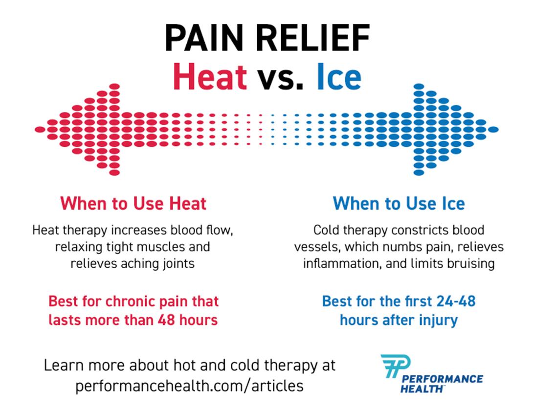 pain relief heat vs ice