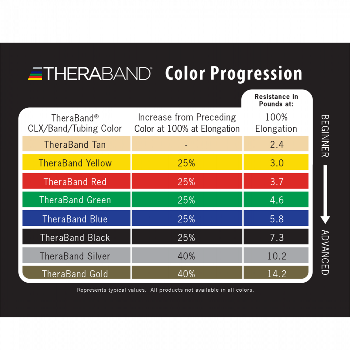 theraband table