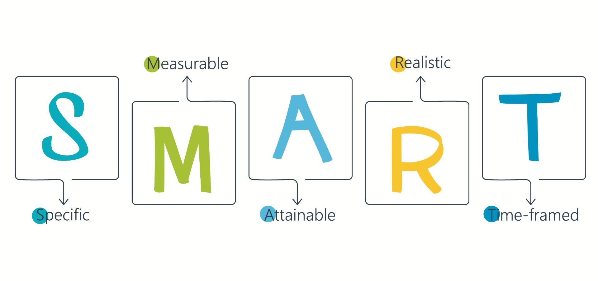 smart word graphic
