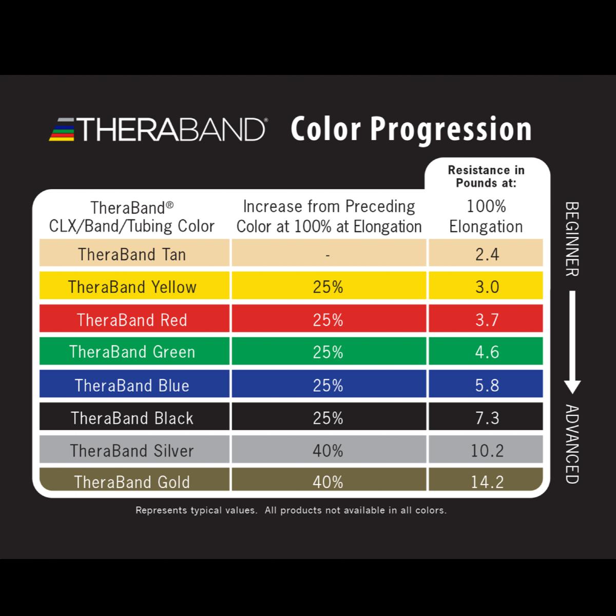 CLX Progression Chart