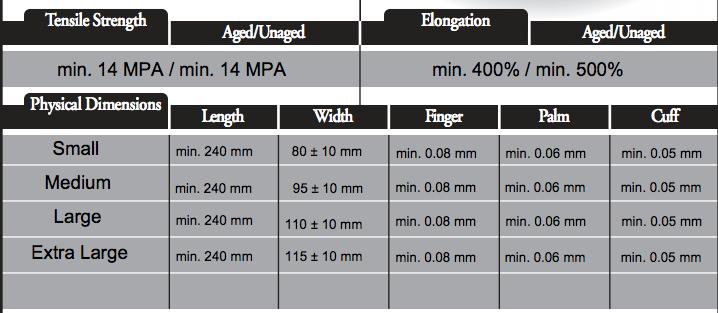 Omni Nitrile Black Powder Free Gloves Size Chart