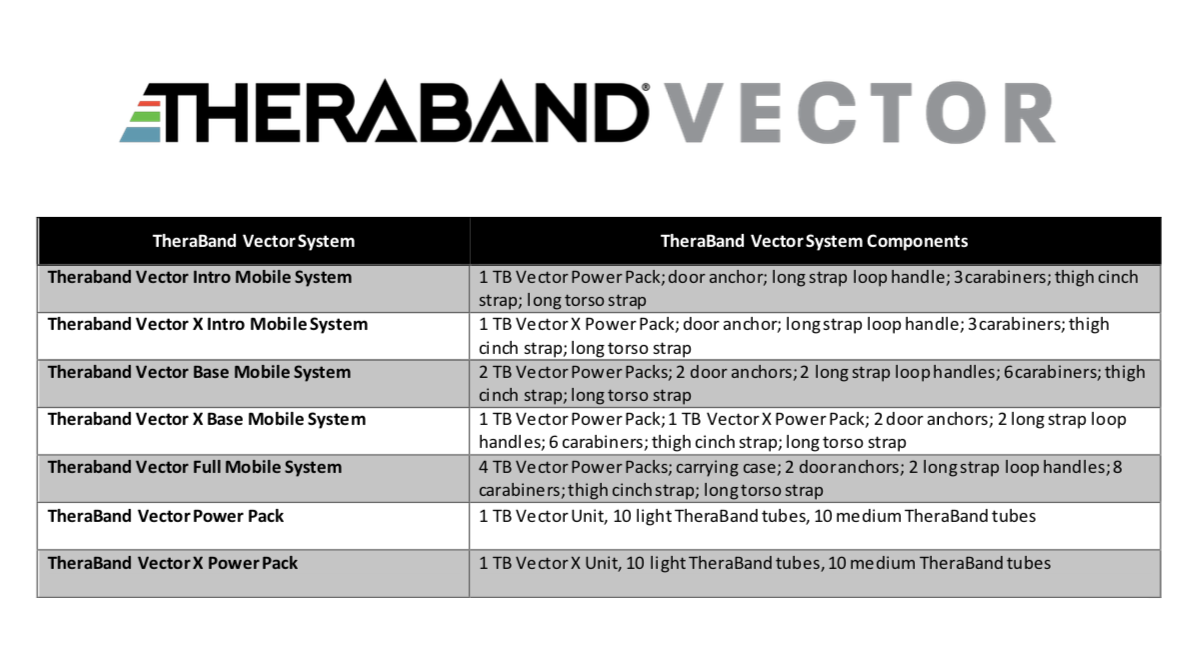 TheraBand Vector Components Chart